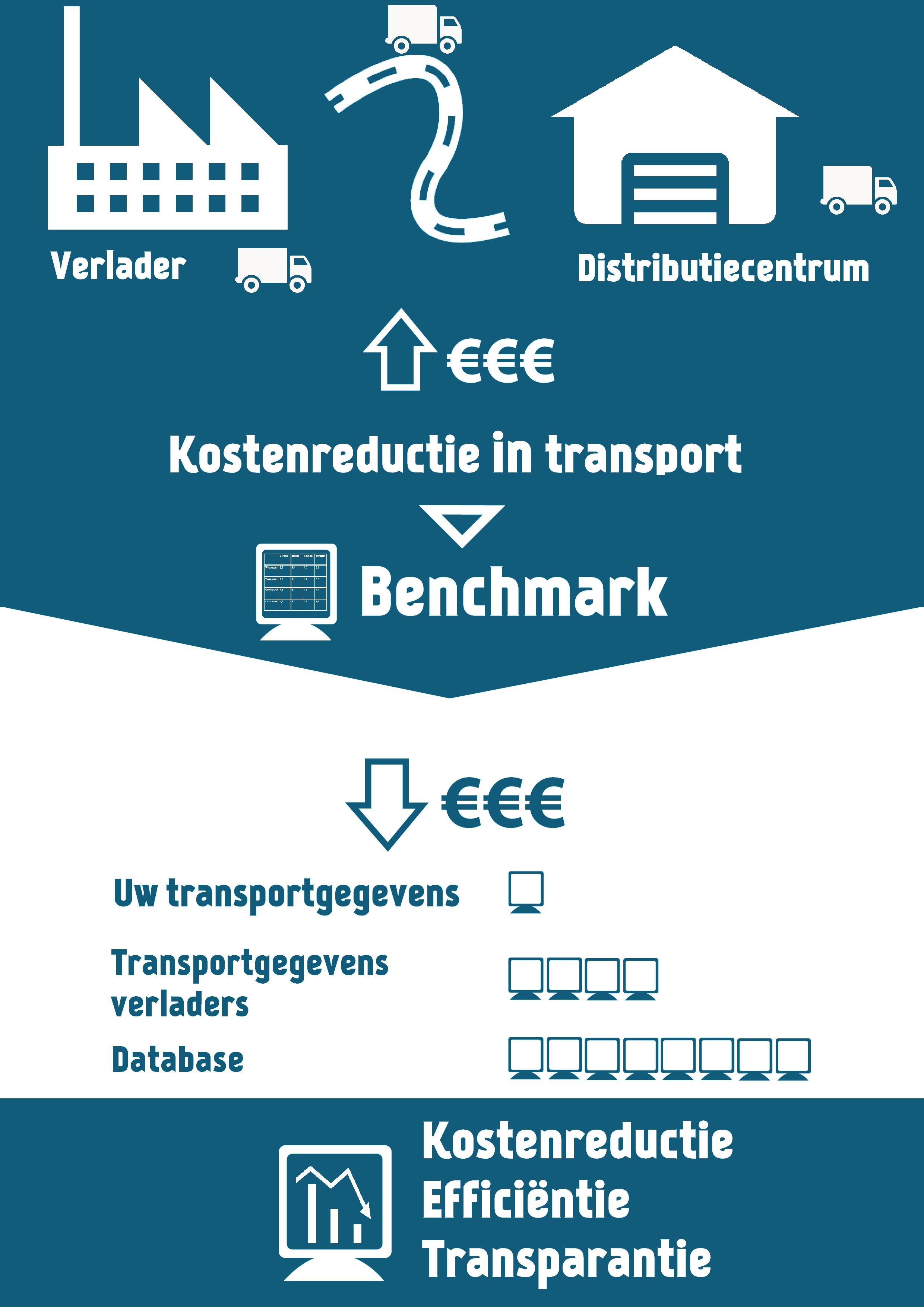 transport index infographic